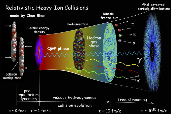 Cartoon-of-the-time-evolution-of-an-ultra-relativistic-heavy-ion-collision-Figure-taken.png